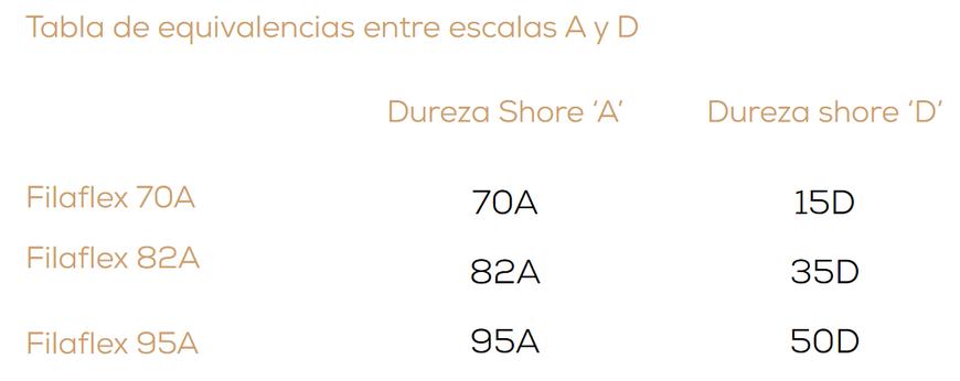 Tabla de equivalencias entre escalas de durezas A y D
