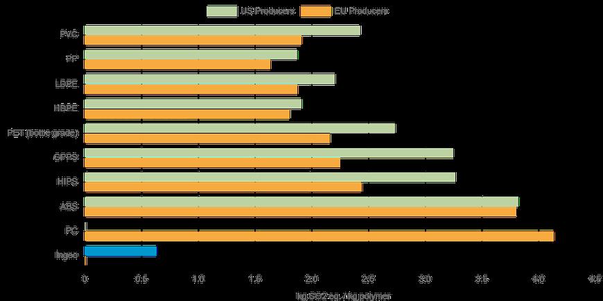 Emisión de gases en la fabricación de distintos tipos de polímeros