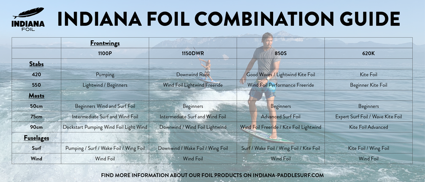 Indiana Foil Combination by WindSucht, WindSucht Indiana Guide, Das richtige Foil für mich