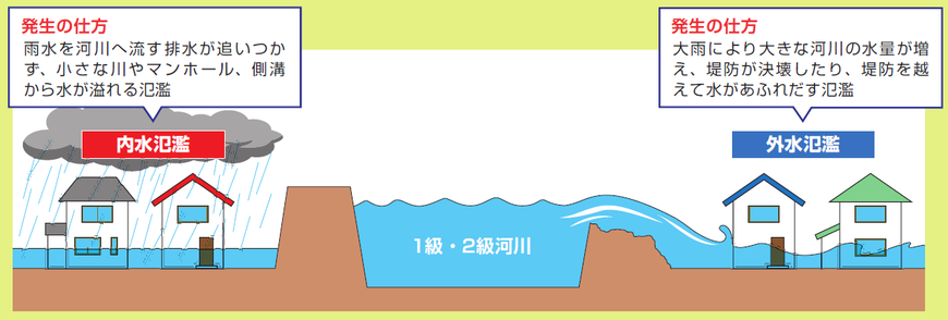 内水氾濫と外水氾濫