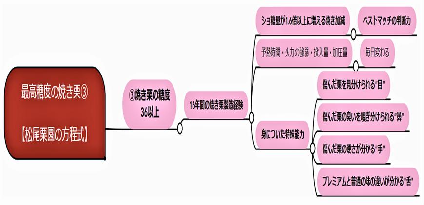 松尾栗園の方程式③ ~糖度40の焼き栗の作り方~