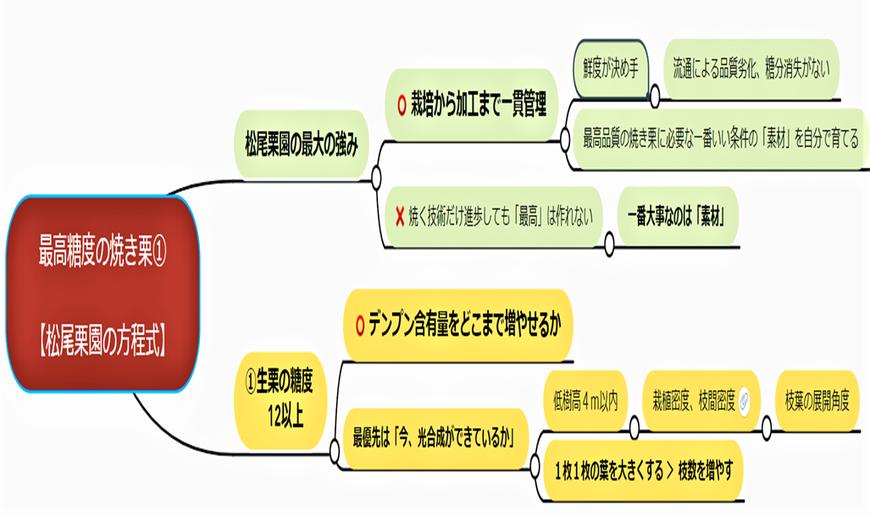 松尾栗園の方程式① ~糖度40の焼き栗の作り方~