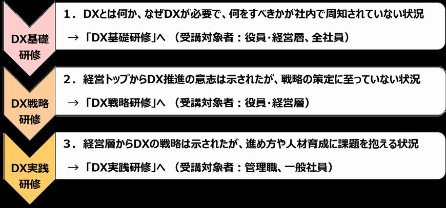 DX(デジタルトランスフォーメーション)研修メニュー(1.DX啓発、2.DX戦略、3.DX実践)
