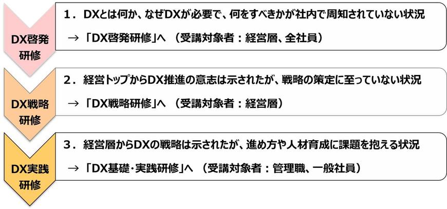 DX(デジタルトランスフォーメーション)研修メニュー(1.DX啓発、2.DX戦略、3.DX基礎・実践)