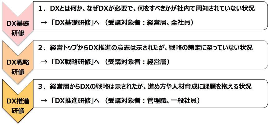 カナン株式会社のDX推進研修メニュー(1.DX基礎 2.DX戦略 3.DX実践)