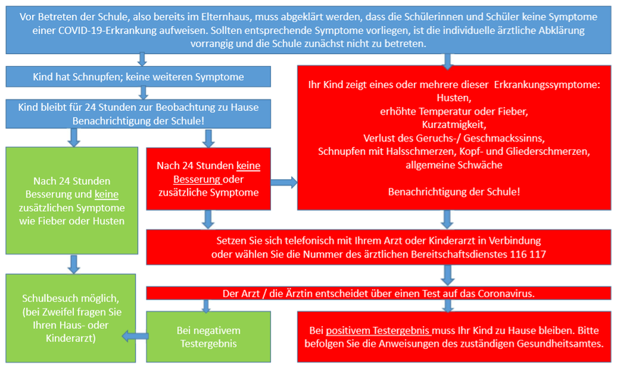 (siehe https://www.schulministerium.nrw.de/system/files/media/document/file/Erkrankung%20Kind%20Schaubild.pdf)