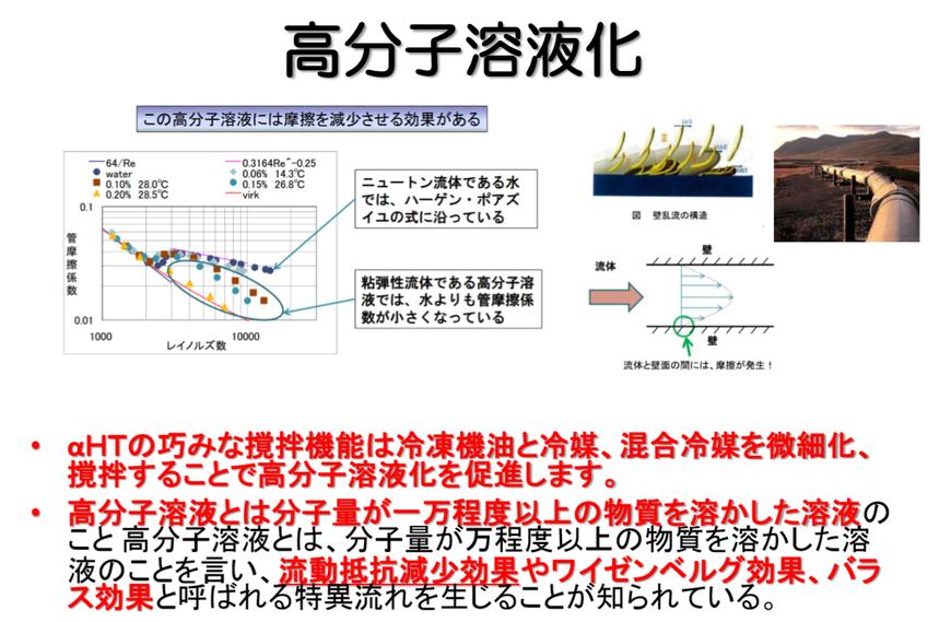 空調室外機節電装置「α-HT」原理