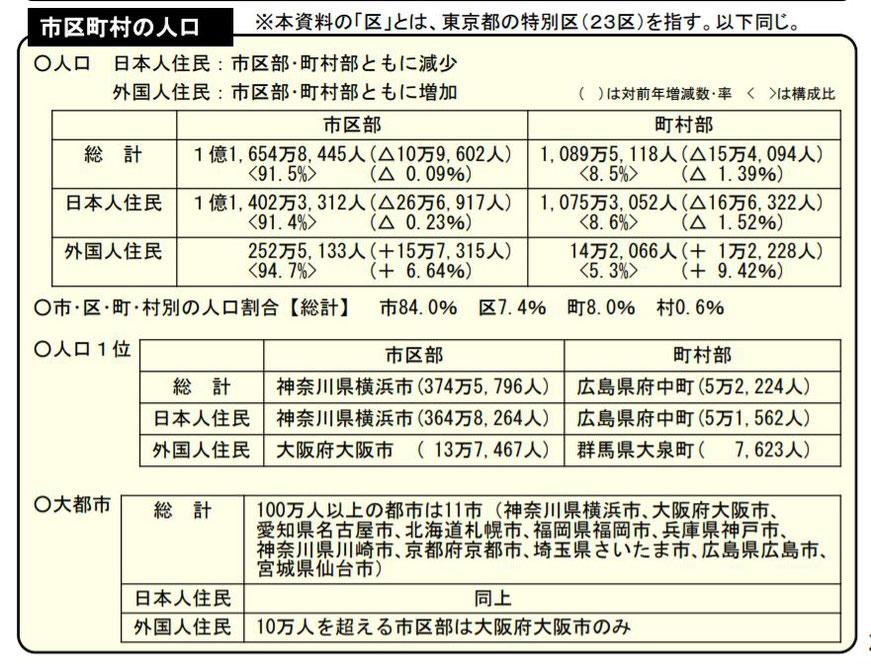 外国人人口市区町村 統計