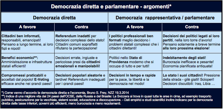 Tabella: Democrazia diretta e parlamentare - argomenti