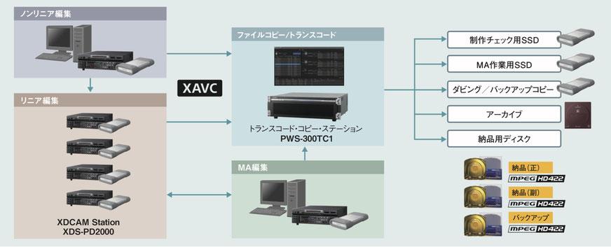 xdcam プロフェッショナルディスク cm入稿 cm納品 xdcam 番組 納品 PDW-U1  PDW-U2  PDW-U4 4k uhd 4k変換  HDCAM HDCAM-SR XDCAM BETACAM デジベ ベーカム ベータカム シブサン umatic  Uマチック hi8 hi-8 ハイエイト ベータマックス ベータハイファイ βcam  8ミリビデオ d2 d1  1インチ vtr