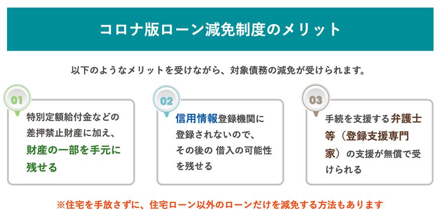 大阪弁護士会「コロナ版ローン減免制度」の特設ページより