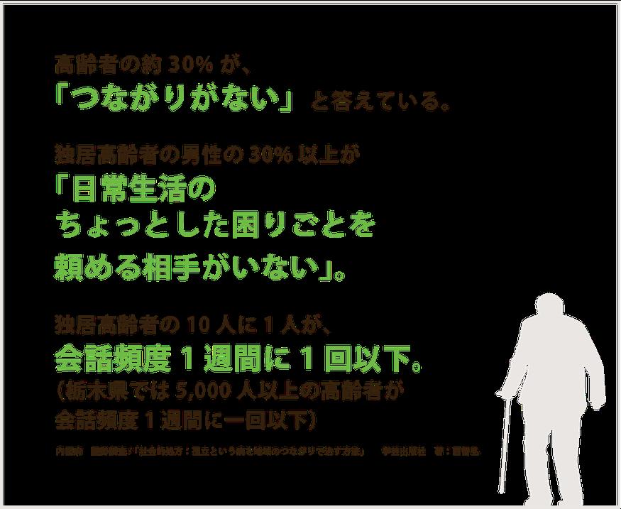 「会話頻度が一週間に一回以下」の高齢者栃木県内に5,000人以上。独居高齢者の男性の内 「困った時に頼れる人がいない」と答えたのは20%。