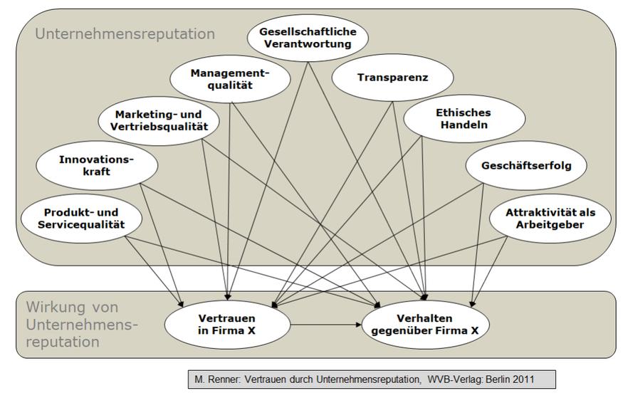 Wirkung Unternehmensreputation – Grundlegendes Modell nach Renner