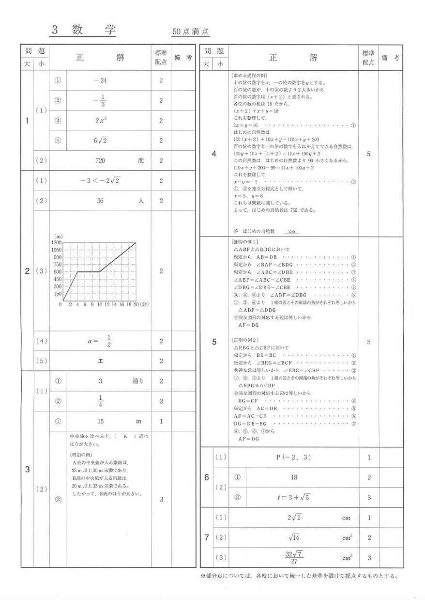 福島県立高校 学力検査問題 解答 数学