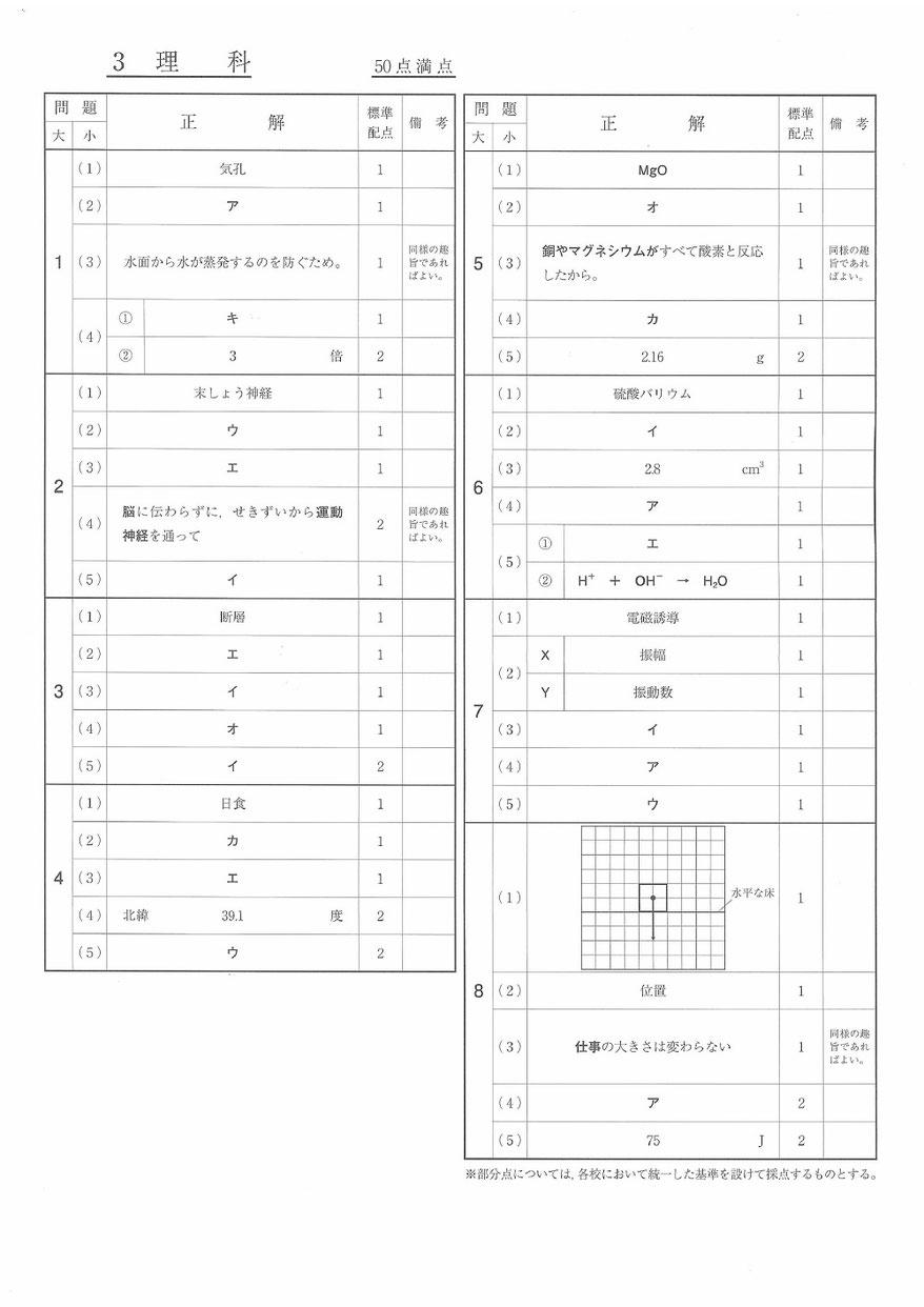 福島県立高校 学力検査問題 解答 理科