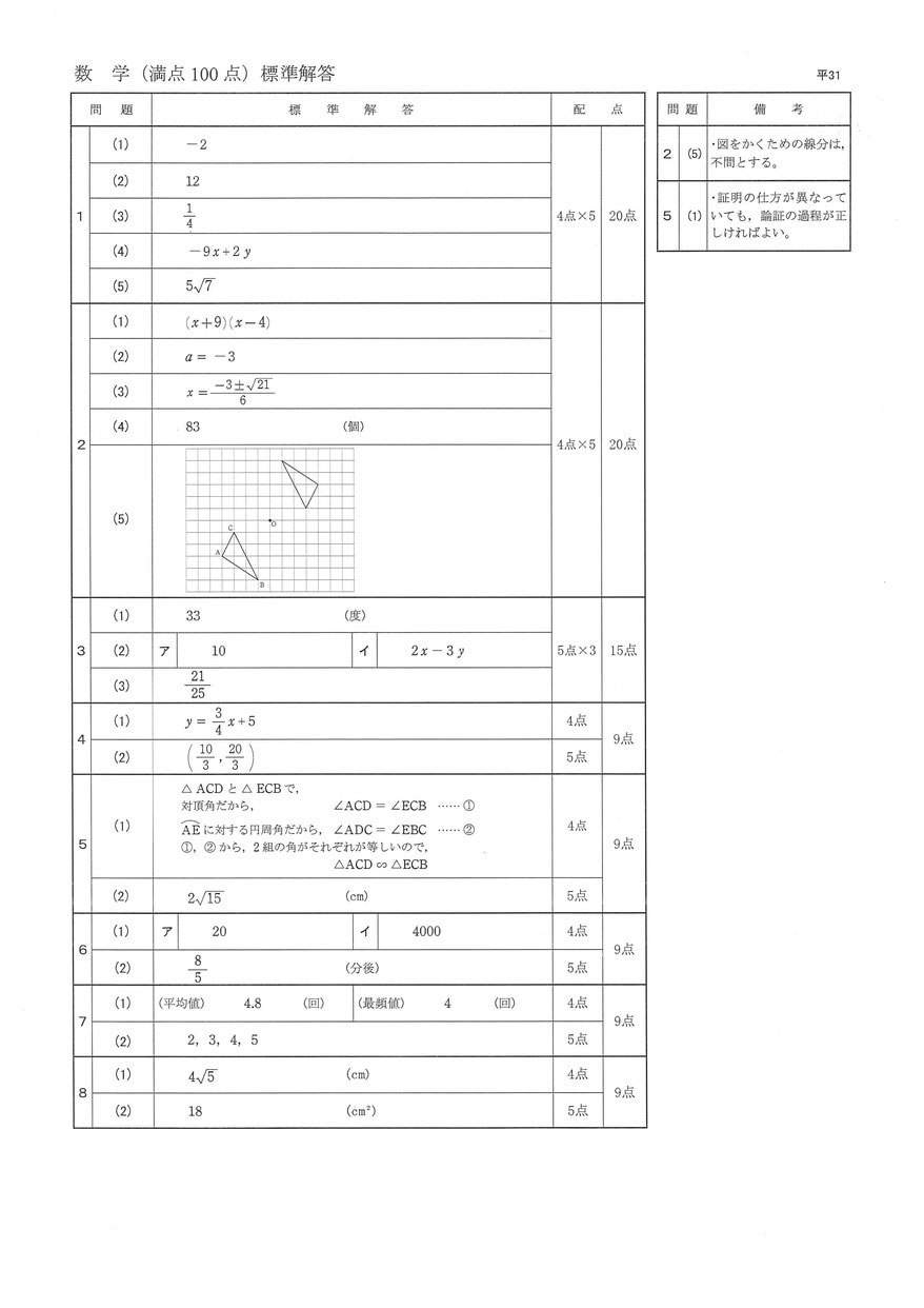 平成31年度 茨城県立高校入試 学力検査 数学問題解答