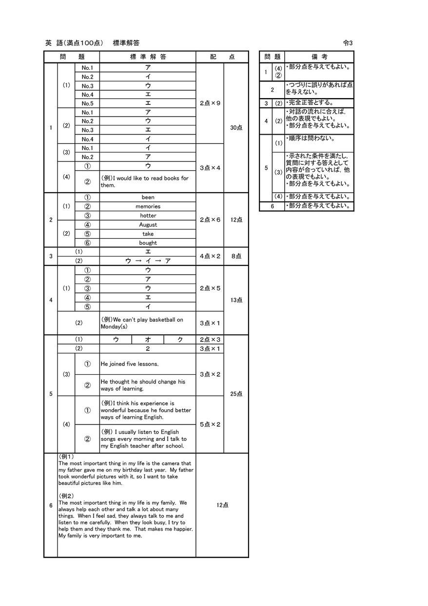 茨城県立高校 学力検査問題・解答 英語