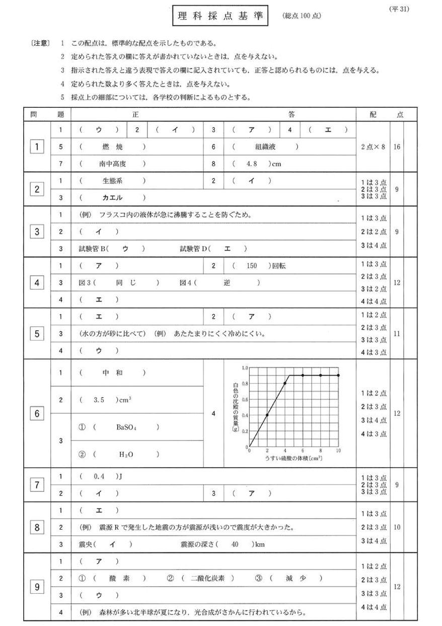 2019栃木県立高校一般選抜学力検査・理科問題・解答