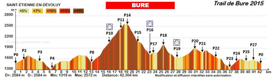 Profil du parcours Bure
