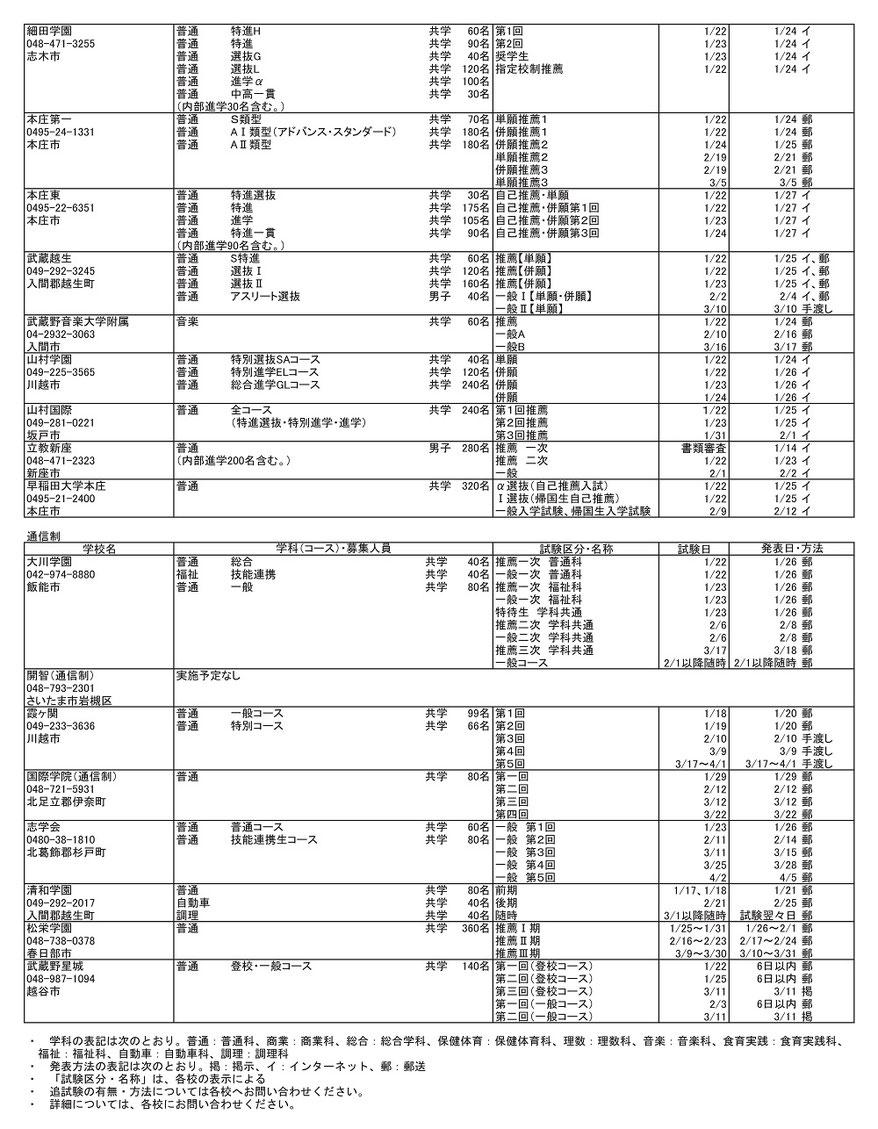 埼玉県私立高校,入試要項,募集定員,試験内容,試験日,合格発表