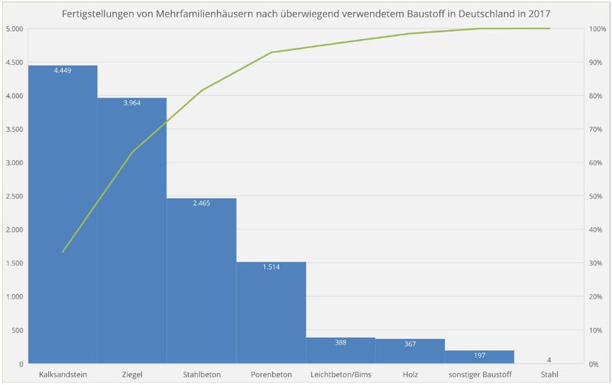 Fertigstellungen von Mehrfamilienhäusern nach überwiegendem Baustoff in 2017 in Deutschland