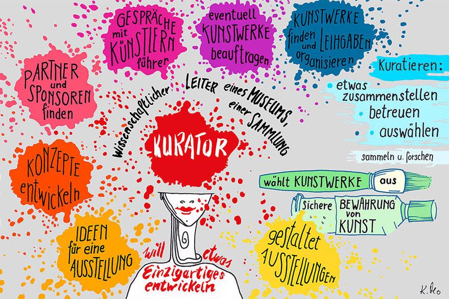 Kurator, wissenschaftlicher Leiter eines Museums, Bewahrung von Kunst