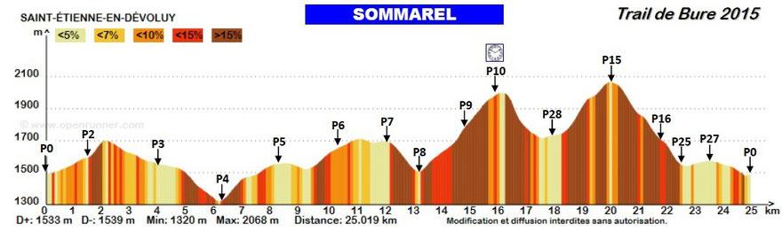 Profil du parcours Sommarel