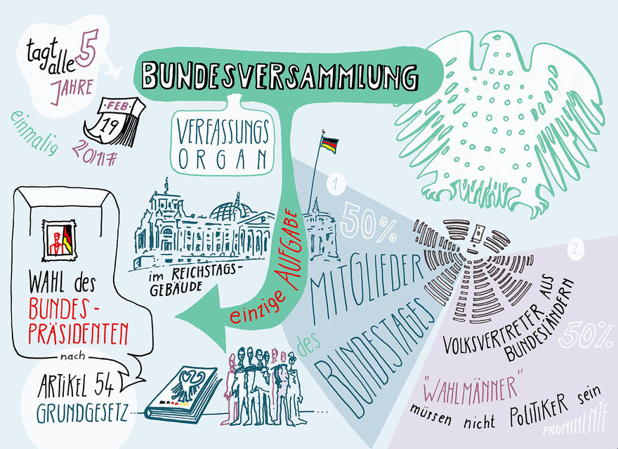 Bundesversammlung, Wahl Bundespräsident, Verfassungsorgan, Bundestag