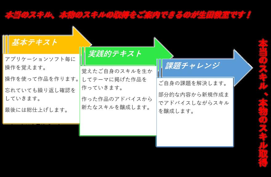 メディアックパソコンスクール生田教室のテキストの進め方の考え方