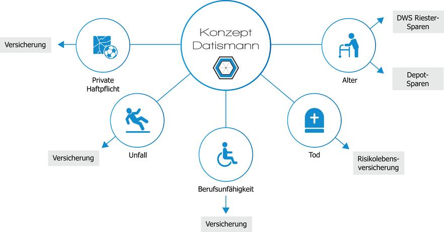 Konzept Datismann Versicherung Private Haftpflicht Unfall Berufsunfähigkeit Risikoleben Riester Depot