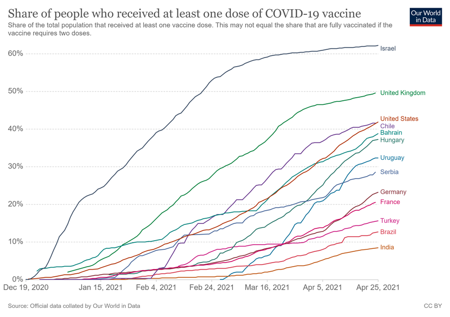 Evolution of the Covid-19 vaccination campaign. As seen in the graph, Peru is one of the last countries to vaccinate its population, well below 3% of the total population. (Source: Our World in Data)