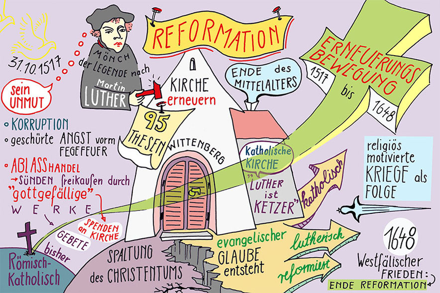 Reformation, Martin Luther,