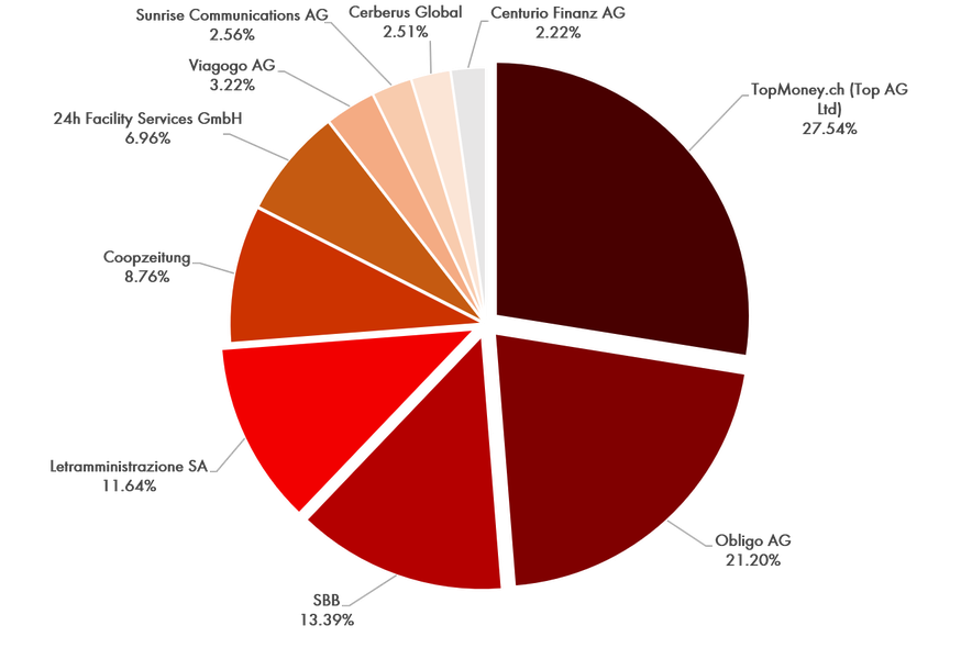 Reklamationszentrale.ch - Reklamationsbarometer mit Top 10 Reklamationsverursacher 2017