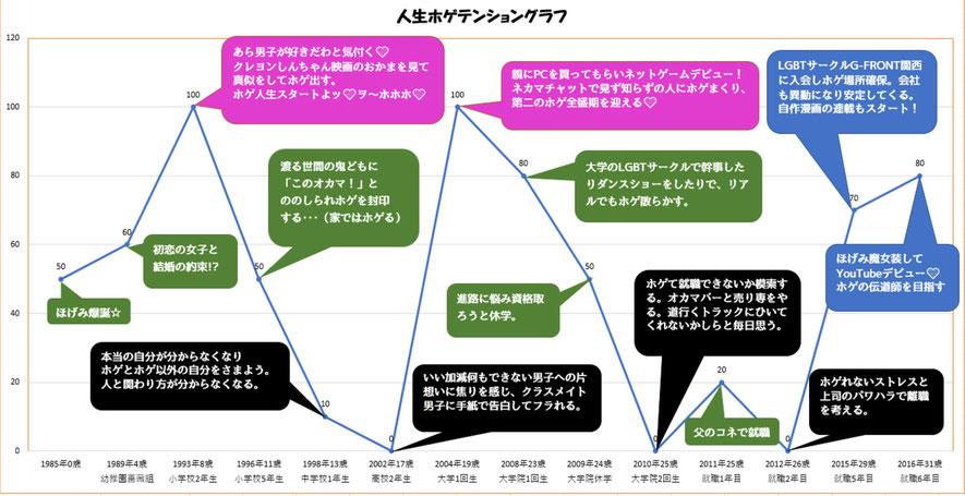 人生ホゲテンショングラフ