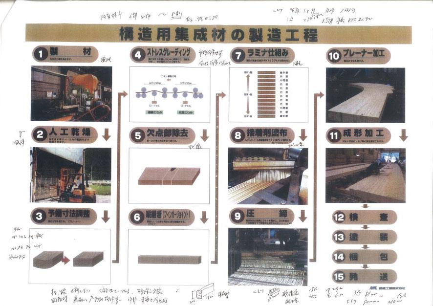 CLTパネルの製造過程