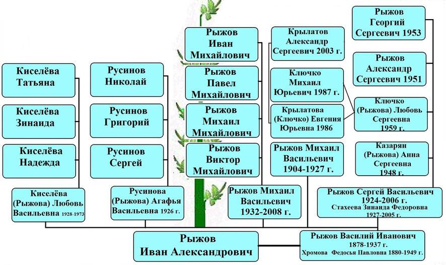 Древо рода Рыжовых