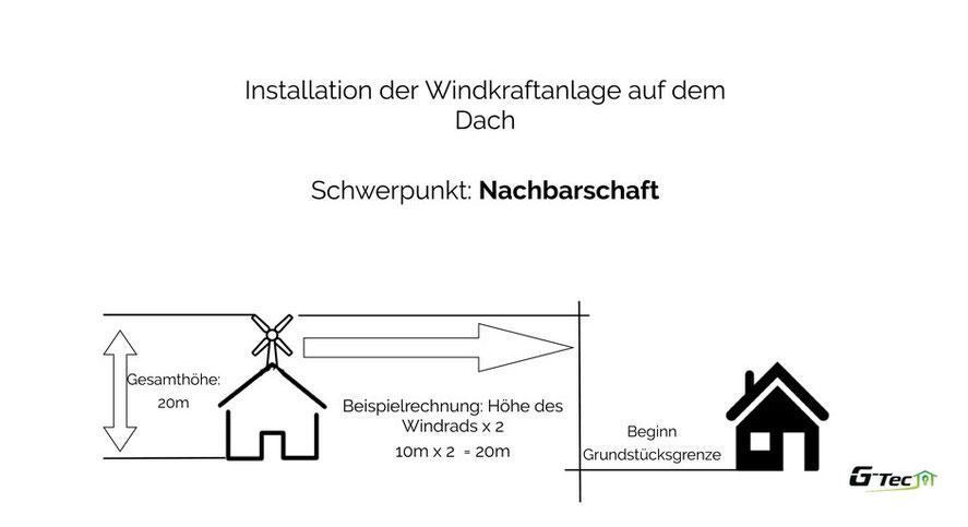 Notwendiger Abstand zum Nachbarn. Hier gilt die Höhe vom Dachaustritt.