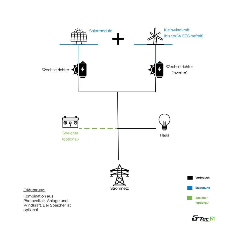 Kombination einer Photovoltaikanlage mit einer Kleinwindkraftanlage