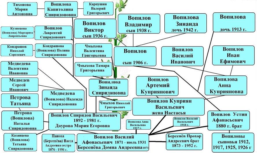 Древо рода Вопилова В.А.