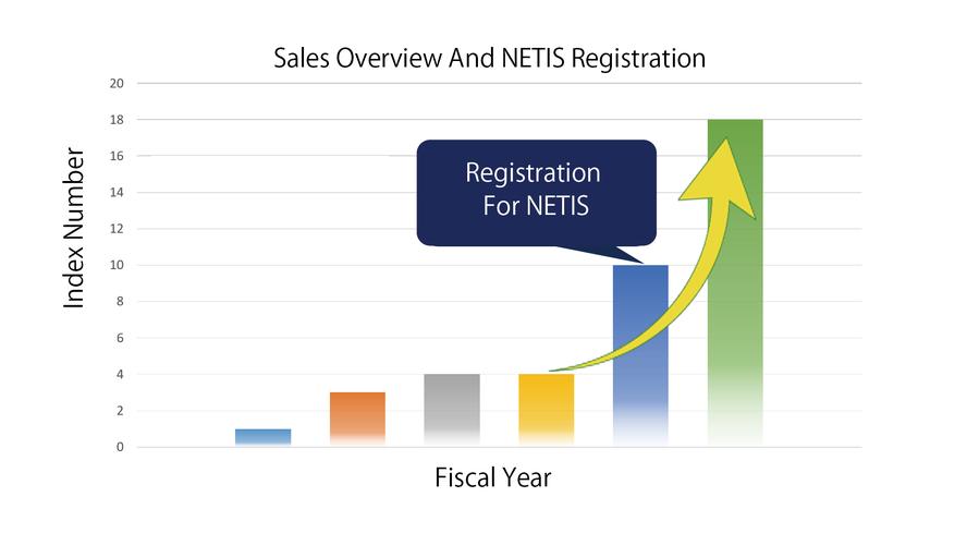 平成26年を基準とした納品実績推移のグラフ。平成30年にNETIS登録完了した後は売上が急増した。