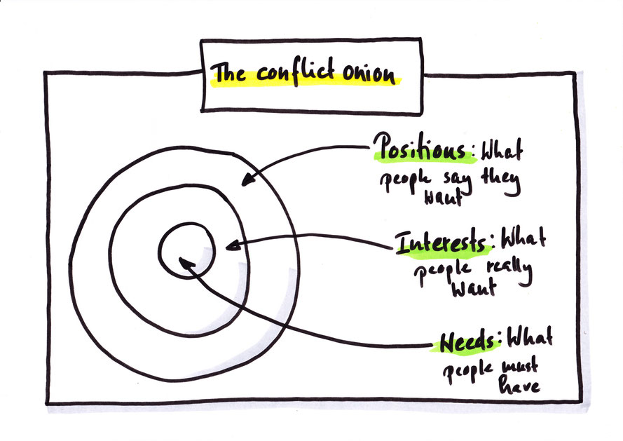 The conflict onion is a simple tool to explore interests behind positions.