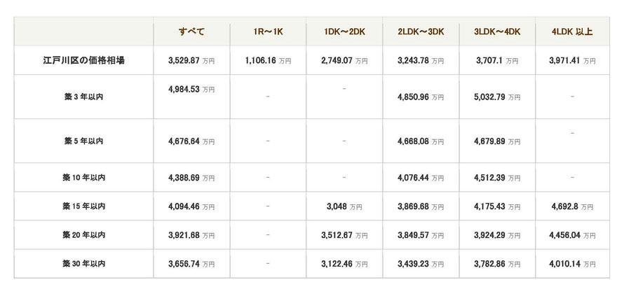 2019年1月度の江戸川区中古マンション相場・築年数間取り別
