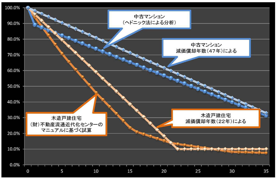日本における不動産の資産価値の推移