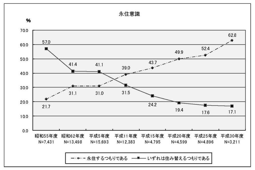 永住意識・折れ線グラフ