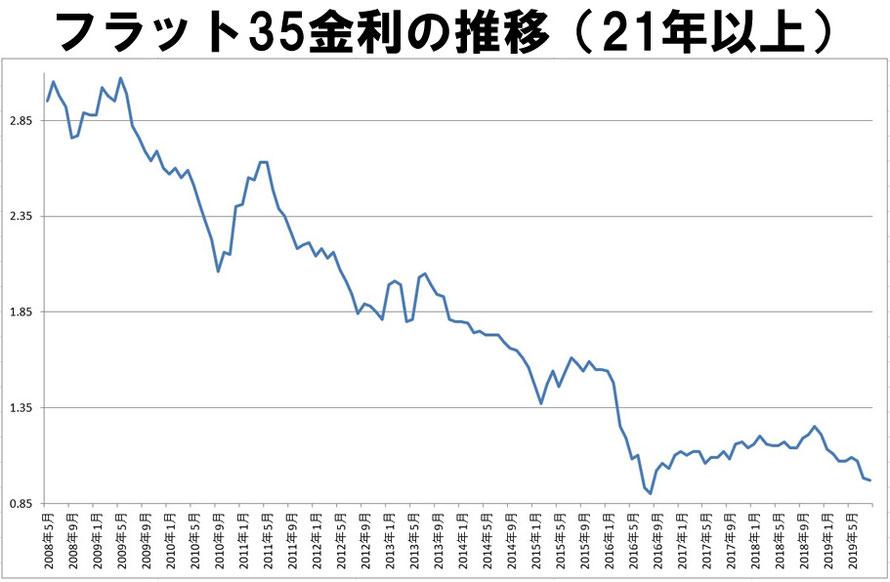 固定金利の推移