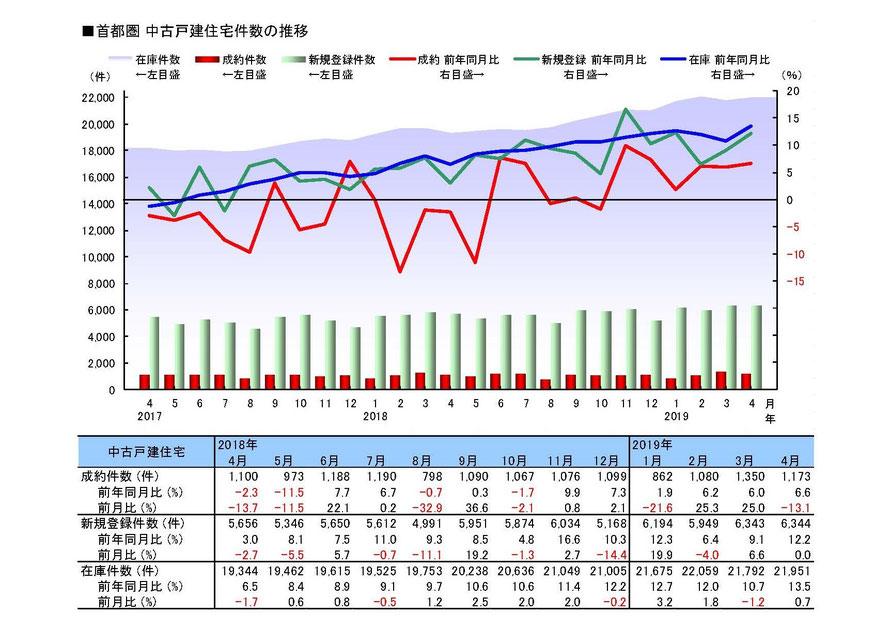 首都圏の中古戸建住宅件数の推移