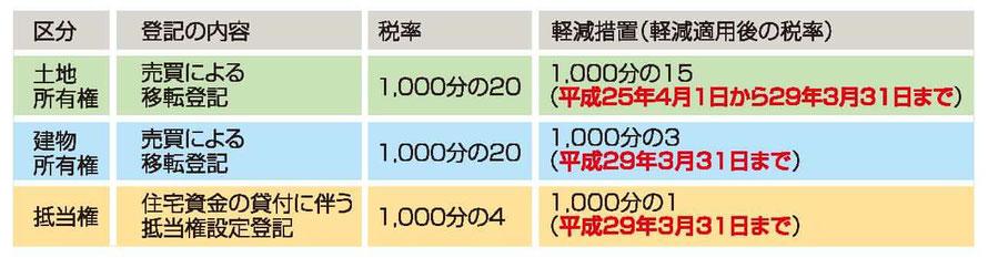 登録免許税軽減一覧表