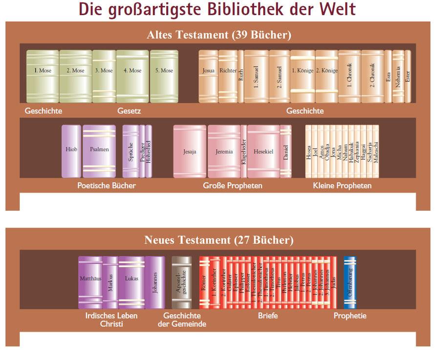 Die Bibel – 66 Bücher und doch ein Buch