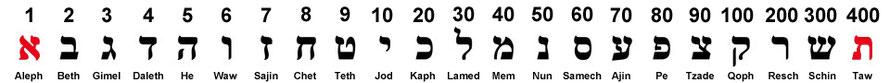 Hebräsche Buchstaben und ihre entspechenden Zahlenwerte