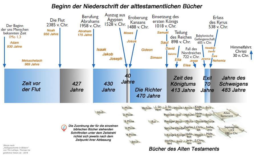 Diagramm zur Niederschrift der alttestamentlichen Bücher